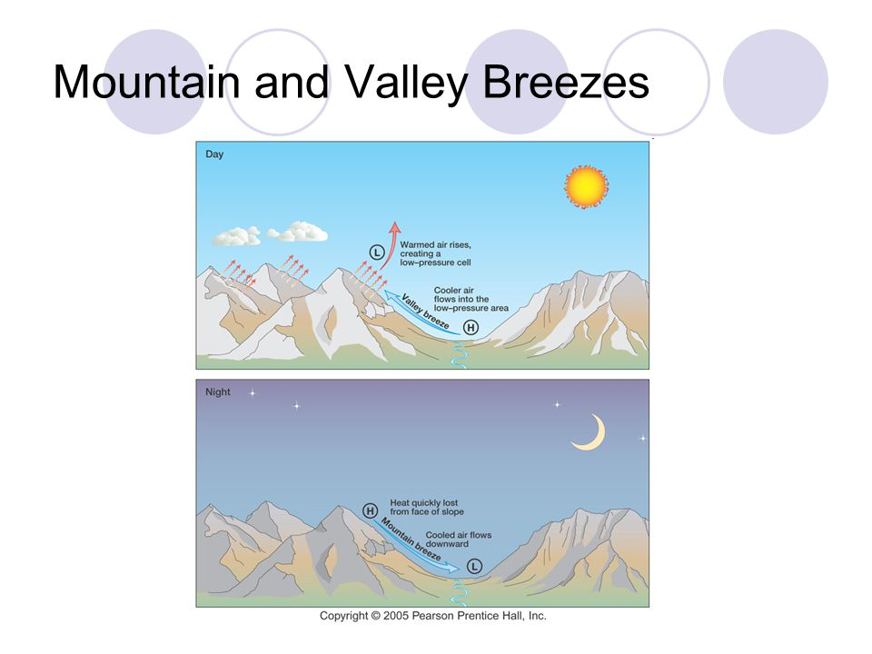 Mountain and Valley Breezes