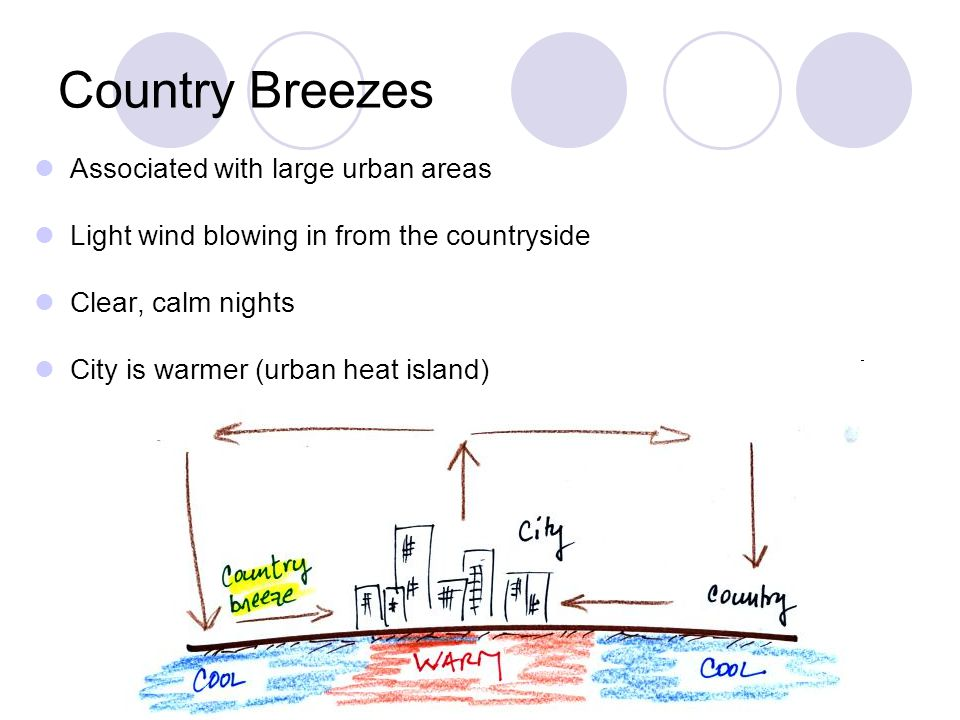 Country Breezes Associated with large urban areas