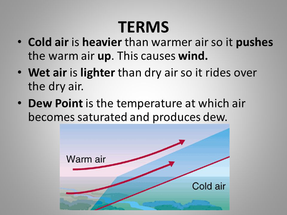 TERMS Cold air is heavier than warmer air so it pushes the warm air up. This causes wind.