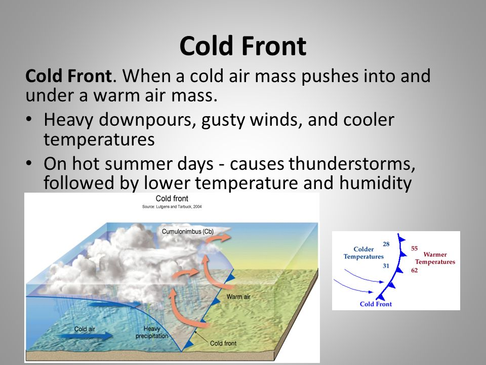 Cold Front Cold Front. When a cold air mass pushes into and under a warm air mass. Heavy downpours, gusty winds, and cooler temperatures.