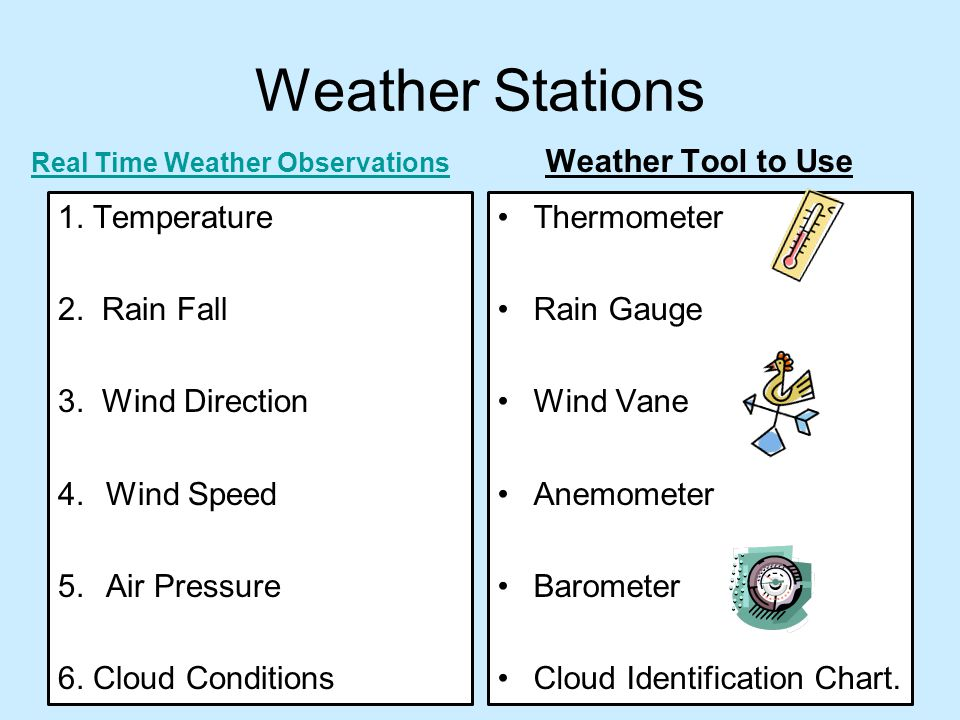 Real Time Weather Observations