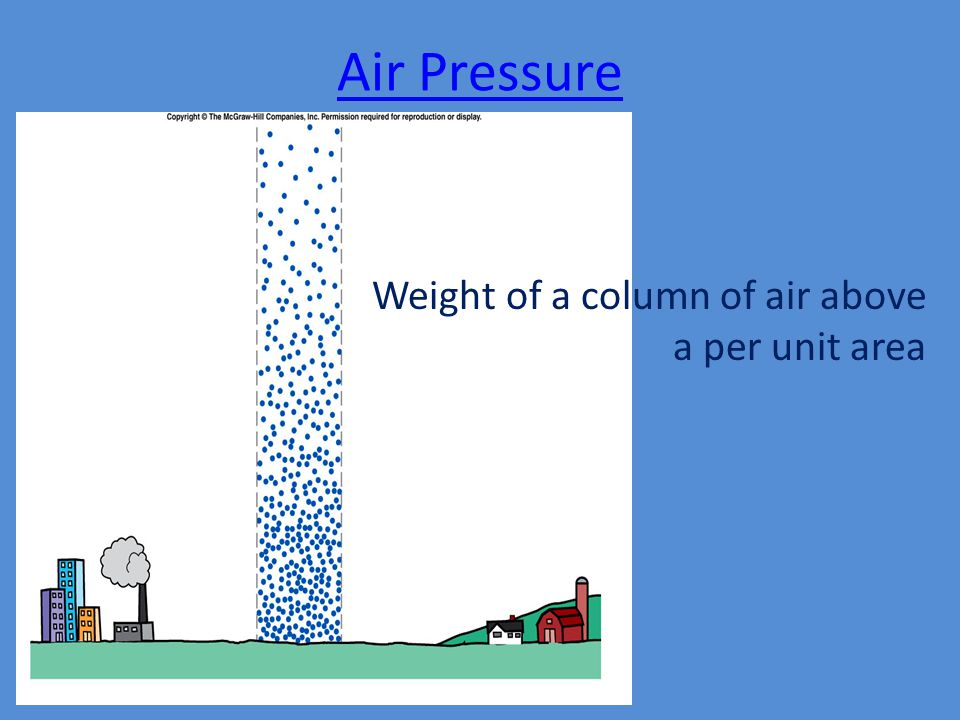 Air Pressure Weight of a column of air above a per unit area