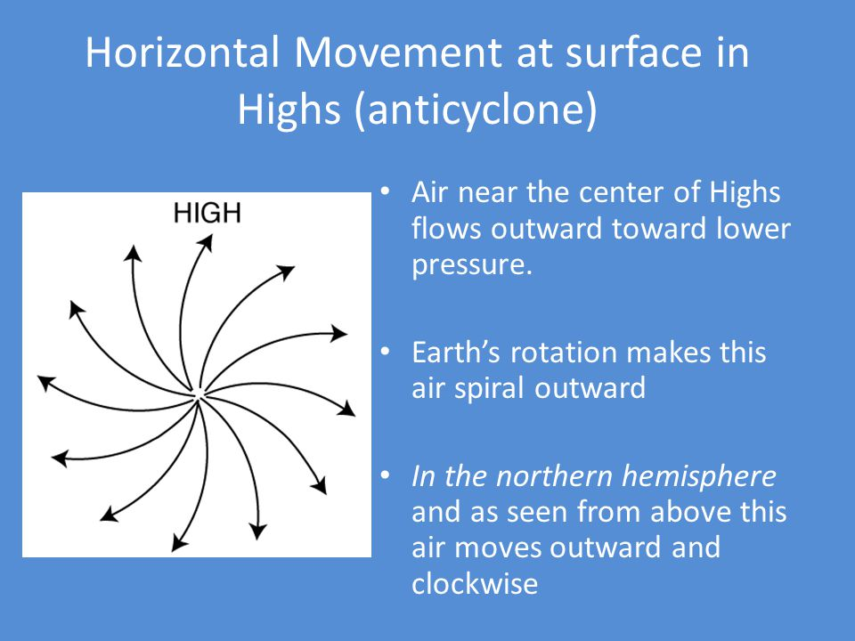Horizontal Movement at surface in Highs (anticyclone)