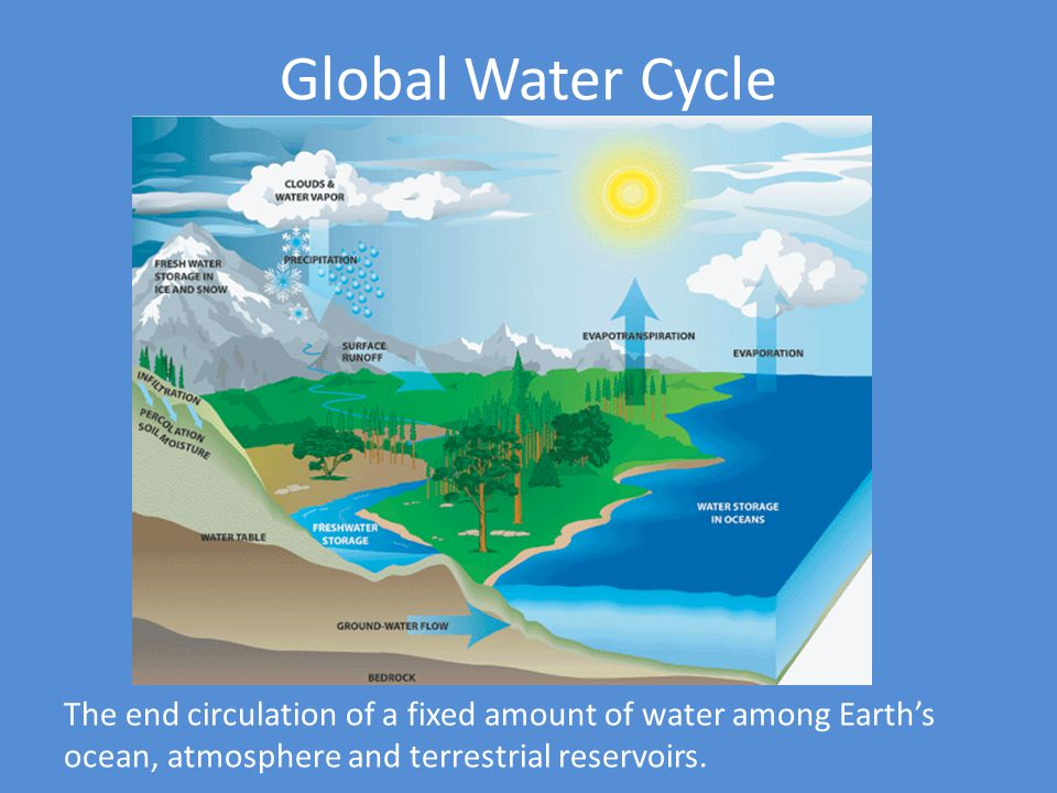 Global Water Cycle The end circulation of a fixed amount of water among Earth's ocean, atmosphere and terrestrial reservoirs.