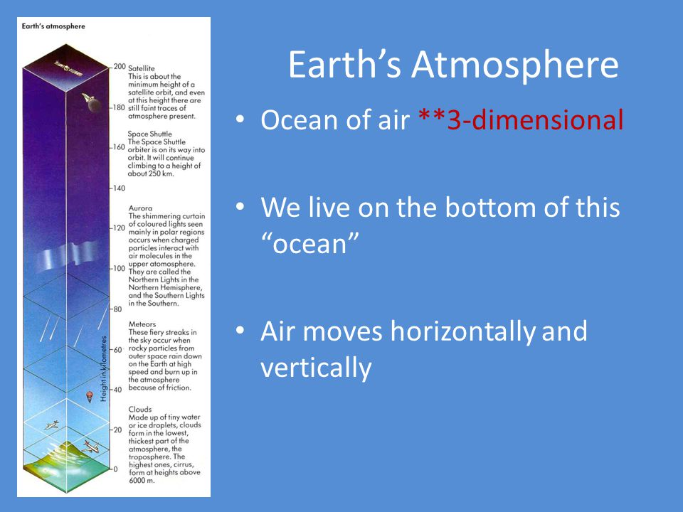 Earth's Atmosphere Ocean of air **3-dimensional