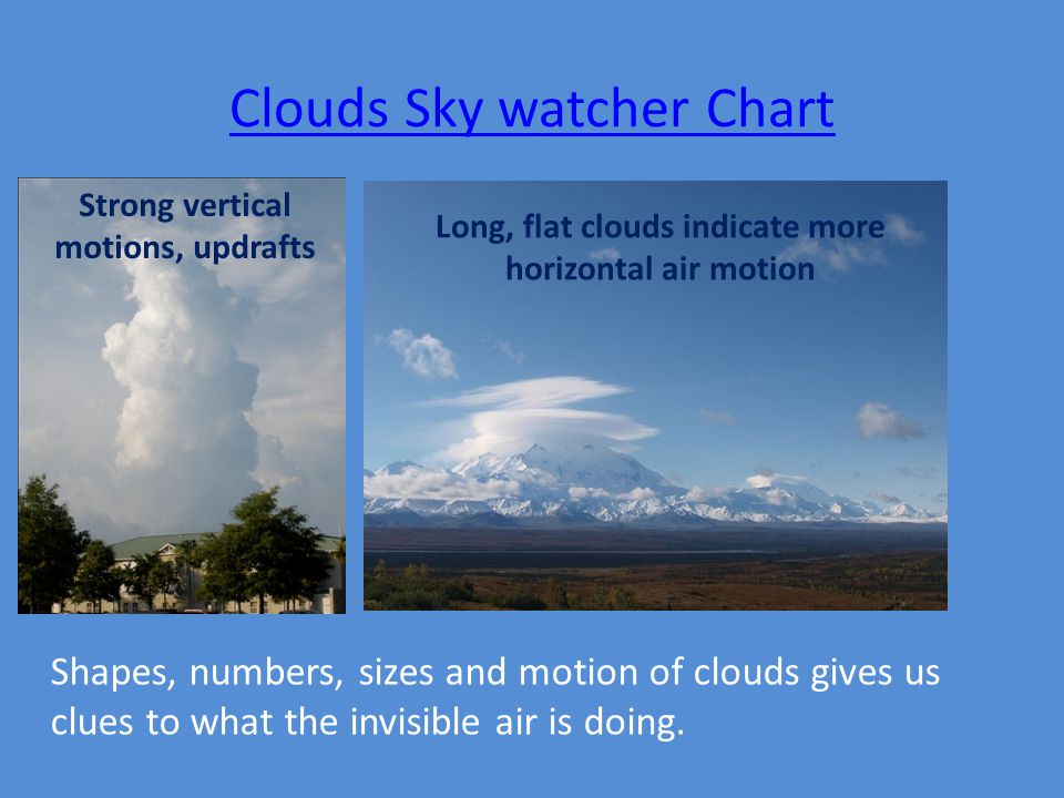 Clouds Sky watcher Chart