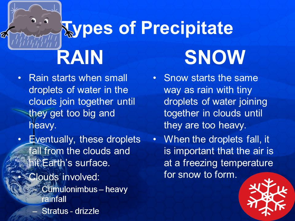 RAIN SNOW Types of Precipitate