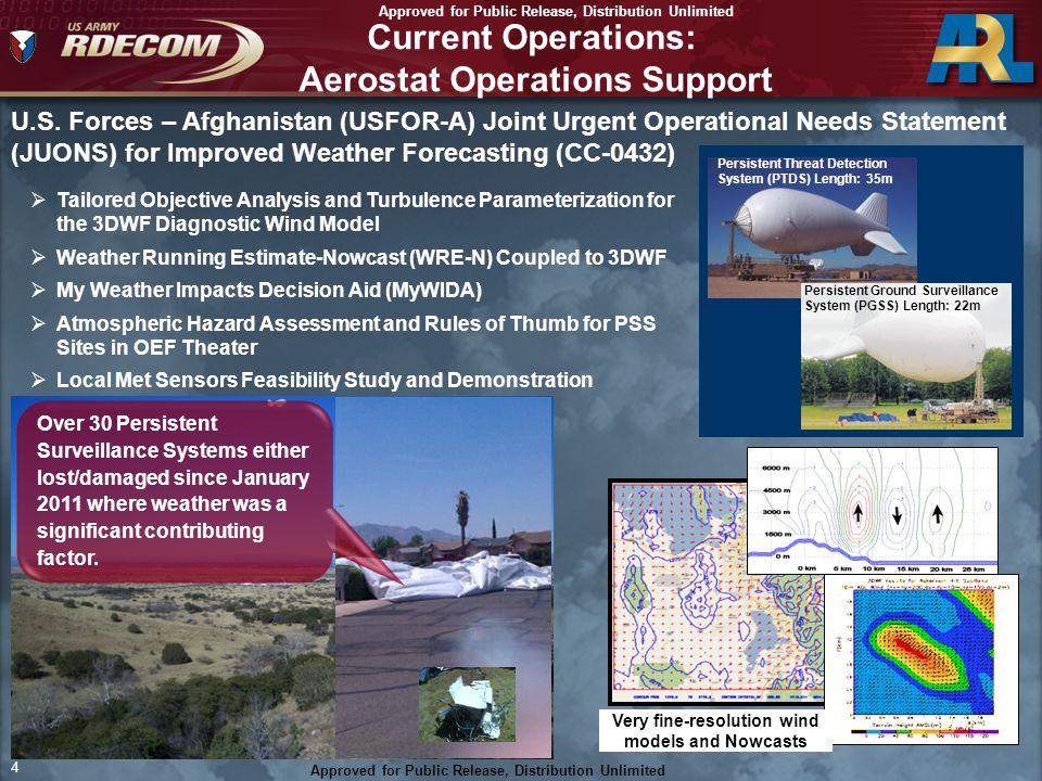 Current Operations: Aerostat Operations Support