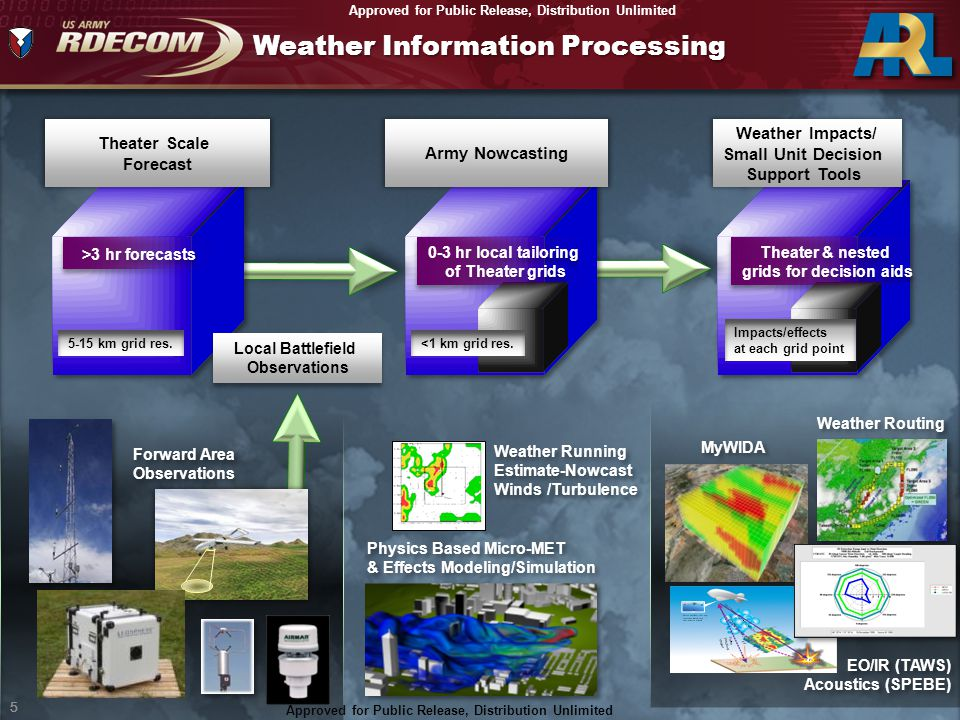 Weather Information Processing