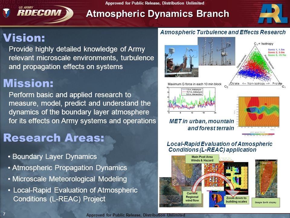 Atmospheric Dynamics Branch