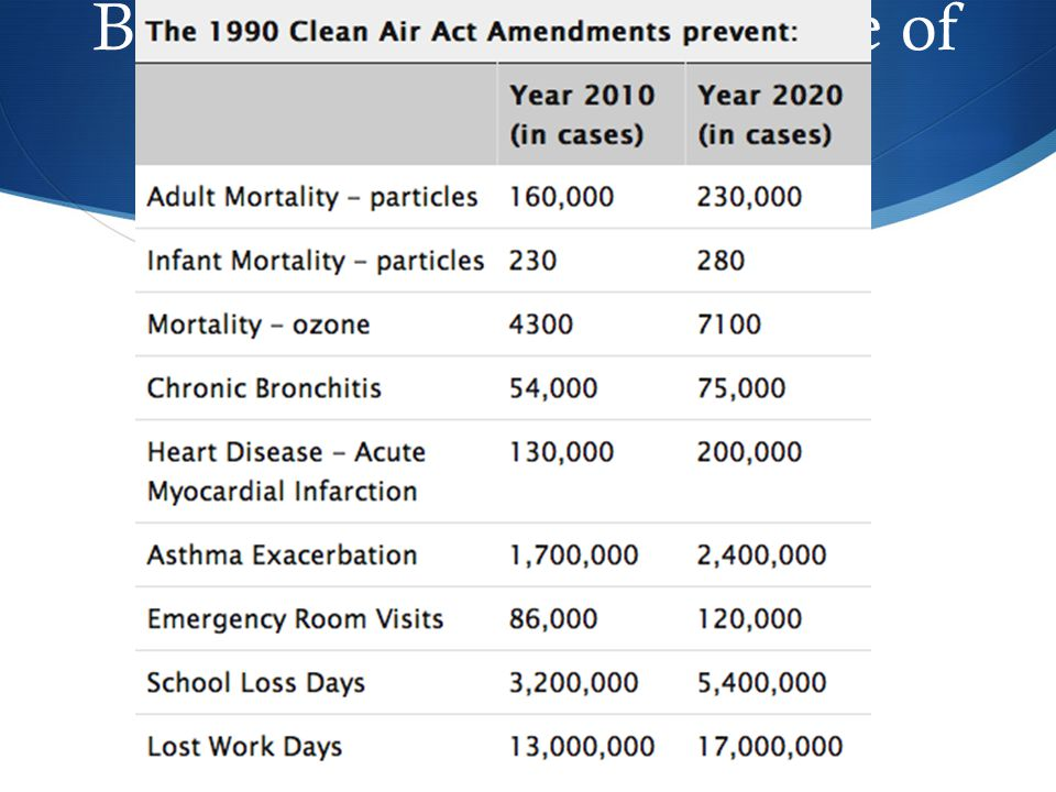 Brainstorm: What are some of the benefits from the Clean Air Act