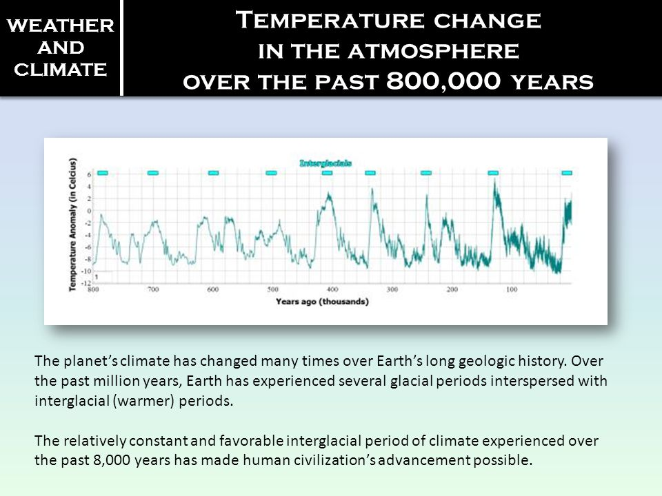 Temperature change in the atmosphere over the past 800,000 years