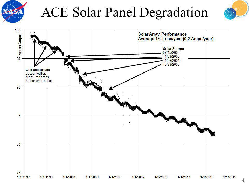 ACE Solar Panel Degradation