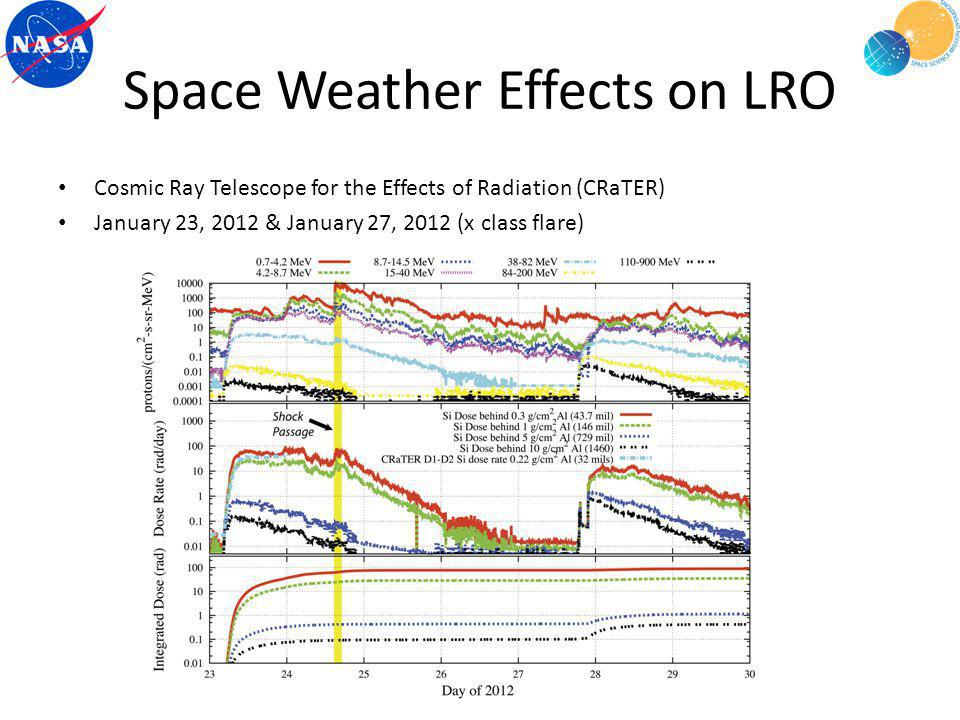 Space Weather Effects on LRO