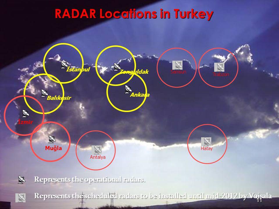 RADAR Locations in Turkey