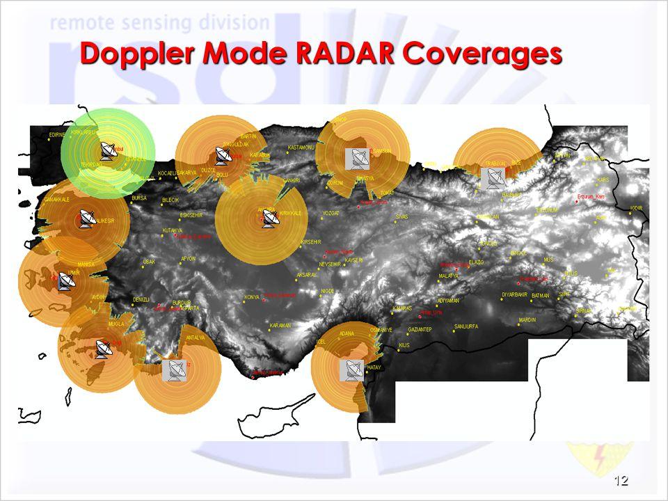Doppler Mode RADAR Coverages