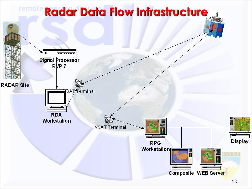 Radar Data Flow Infrastructure