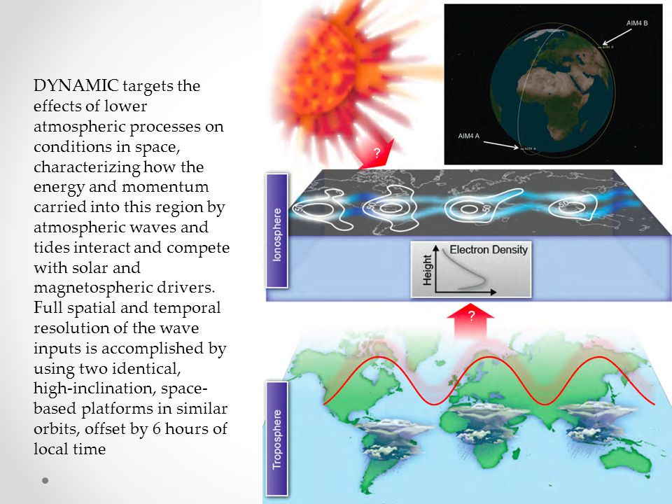 DYNAMIC targets the effects of lower atmospheric processes on conditions in space, characterizing how the
