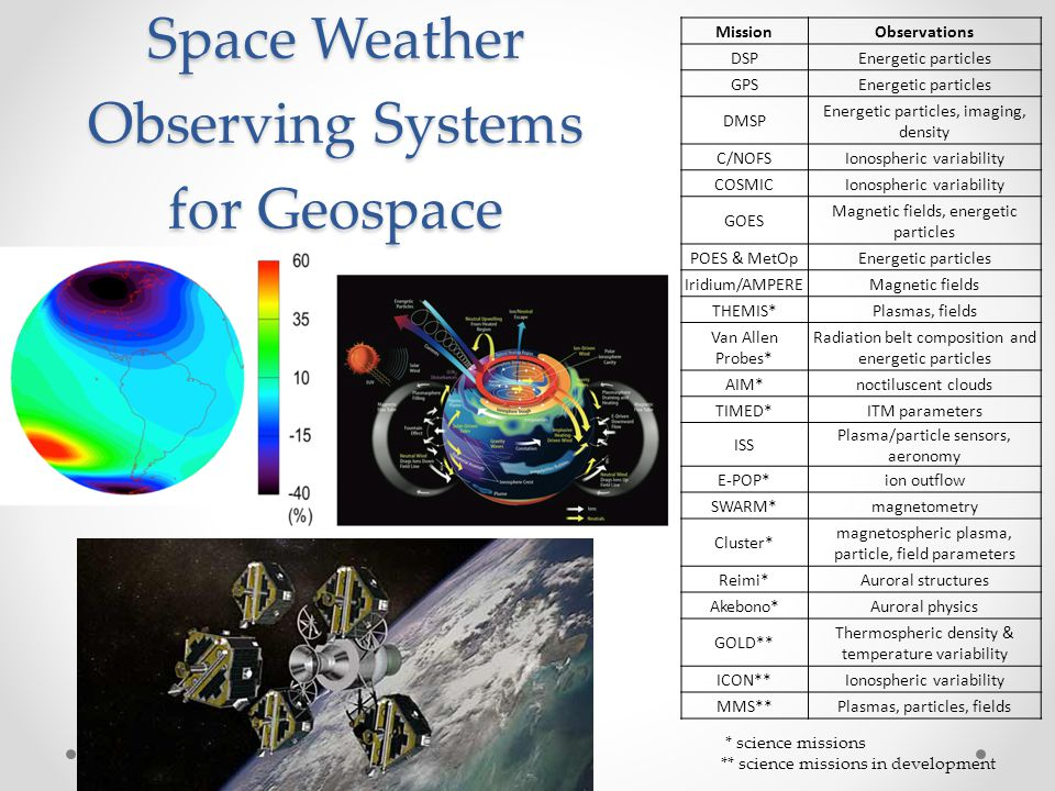 Space Weather Observing Systems for Geospace