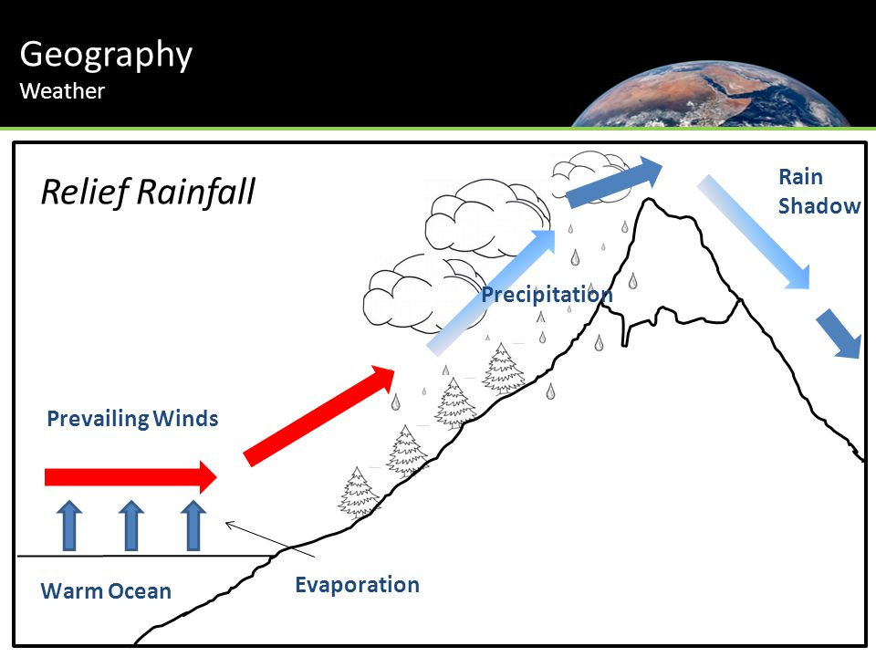 Geography Scotland Relief Rainfall Rain Shadow Weather