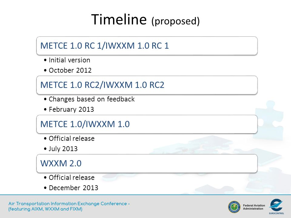 Timeline (proposed) METCE 1.0 RC 1/IWXXM 1.0 RC 1