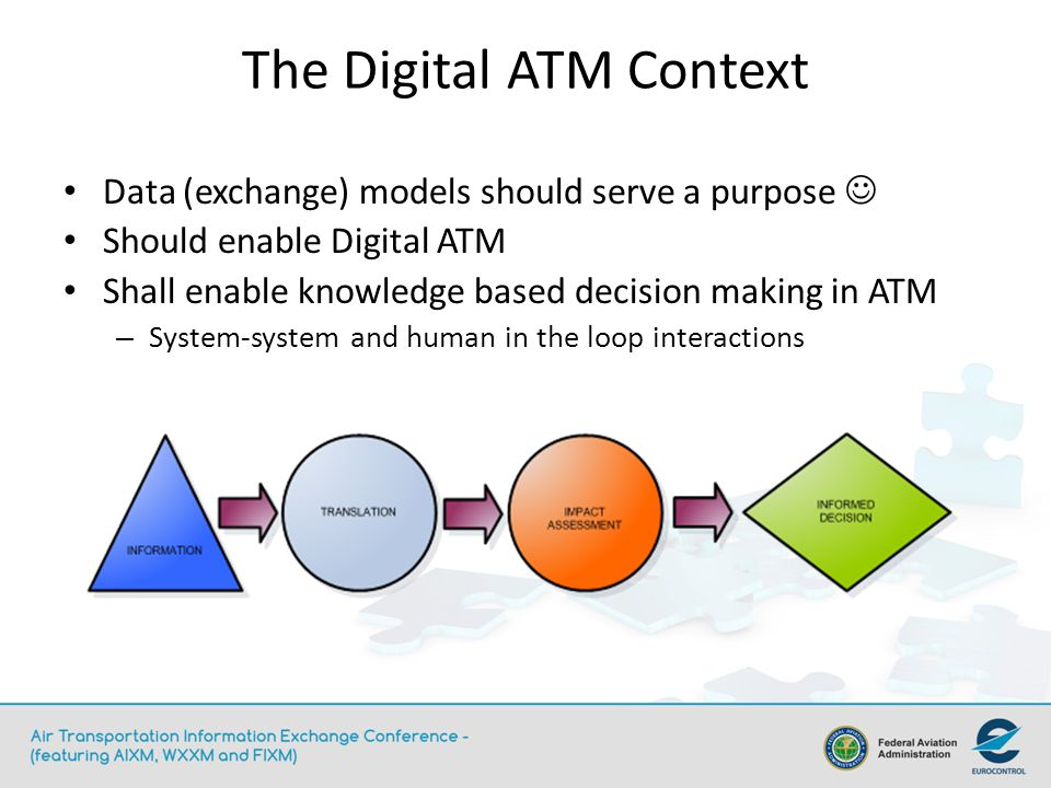 The Digital ATM Context