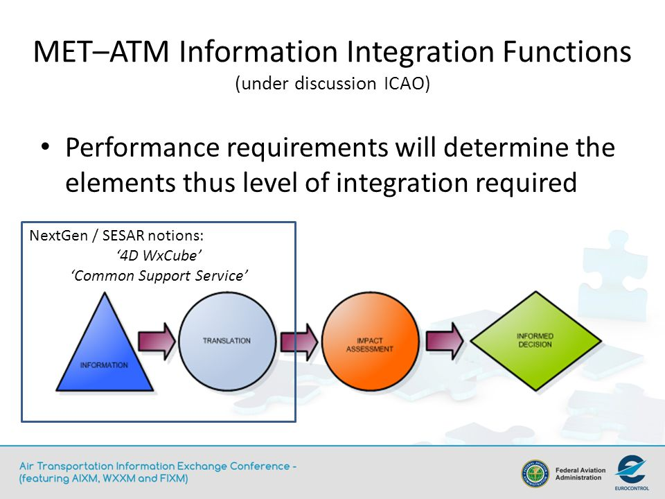 MET–ATM Information Integration Functions (under discussion ICAO)