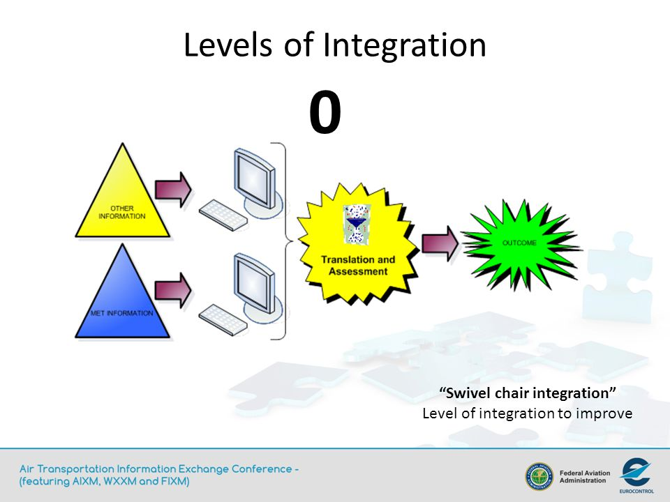 Levels of Integration Swivel chair integration