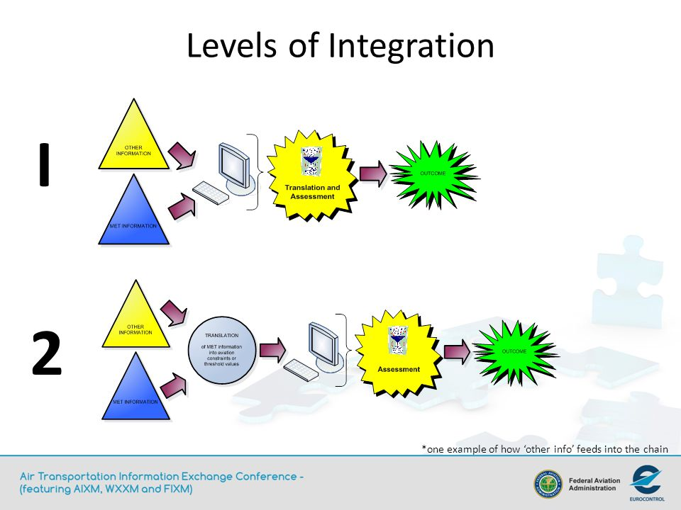 I 2 Levels of Integration