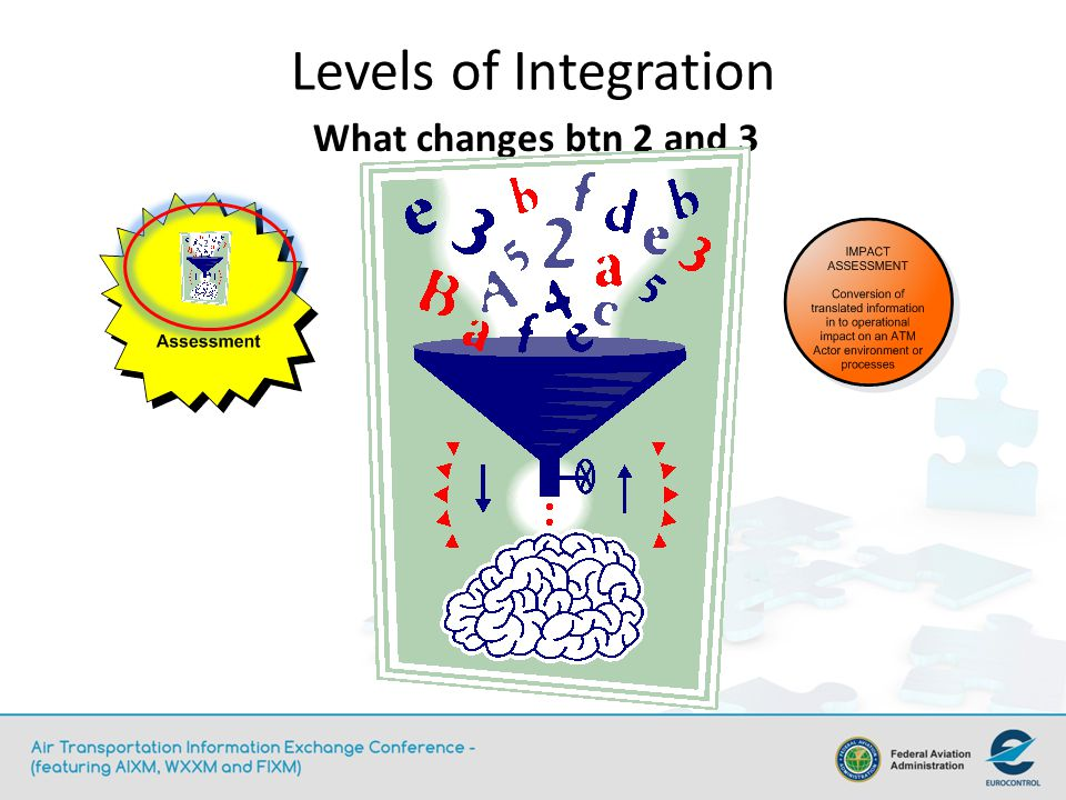 Levels of Integration What changes btn 2 and 3