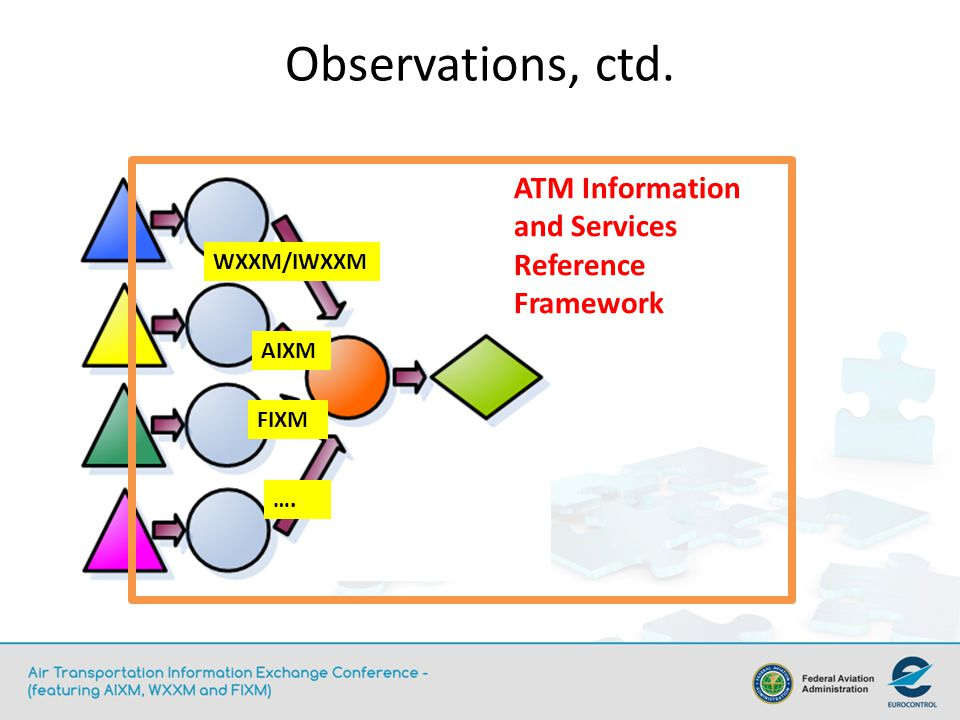 Observations, ctd. ATM Information and Services Reference Framework