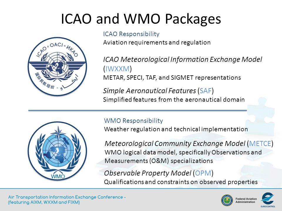 ICAO and WMO Packages ICAO Responsibility. Aviation requirements and regulation. ICAO Meteorological Information Exchange Model (IWXXM)