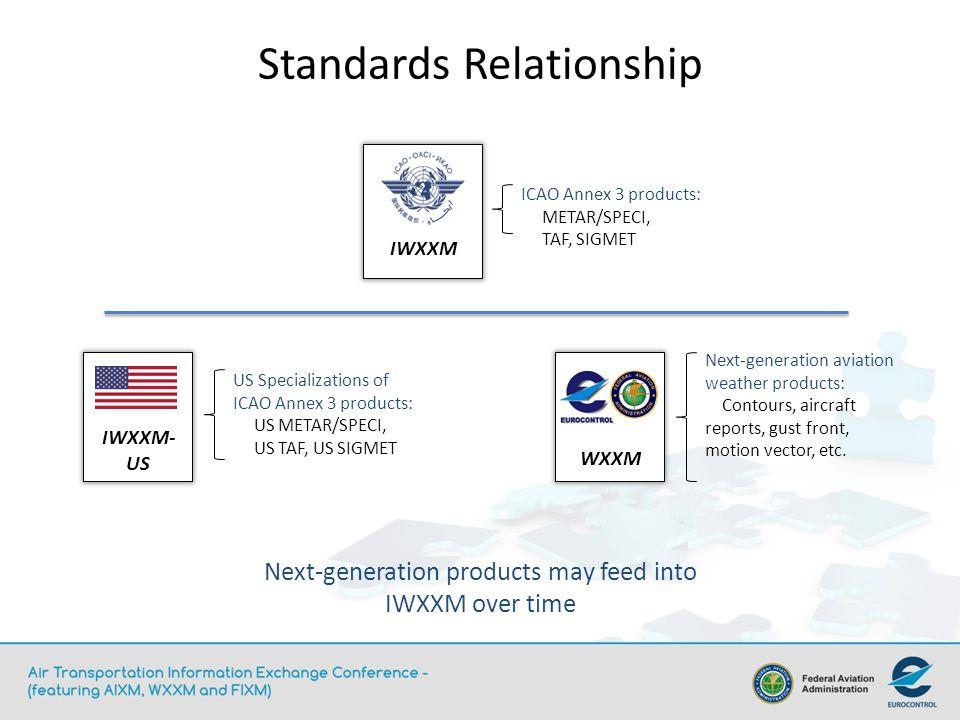 Standards Relationship