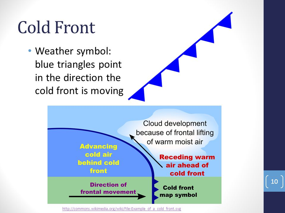 Cold Front Weather symbol: blue triangles point in the direction the cold front is moving.