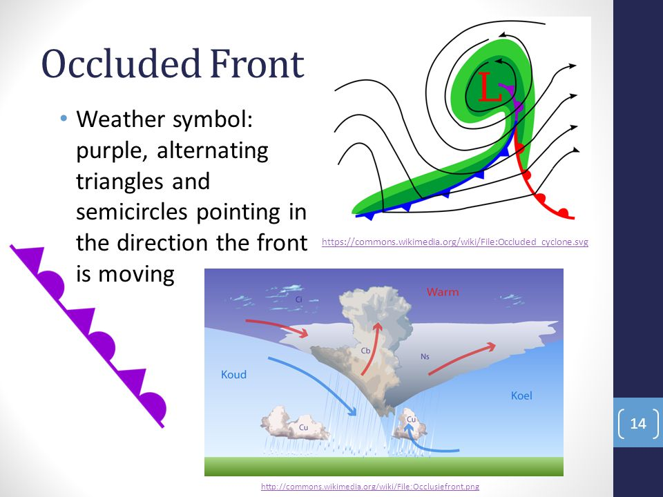 Occluded Front Weather symbol: purple, alternating triangles and semicircles pointing in the direction the front is moving.