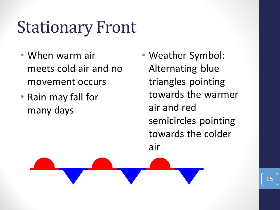 Stationary Front When warm air meets cold air and no movement occurs