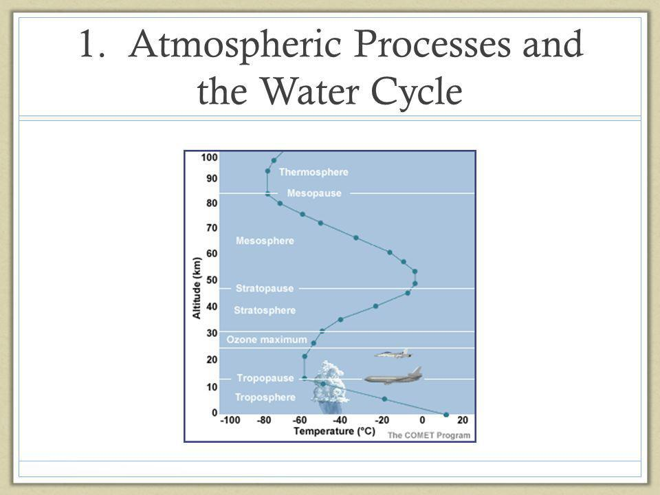 1. Atmospheric Processes and the Water Cycle