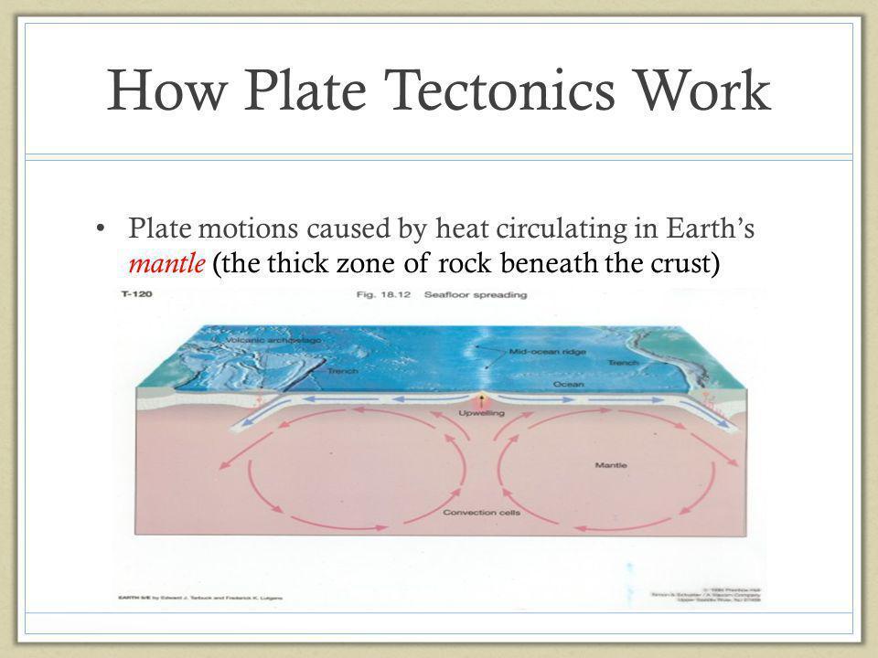 How Plate Tectonics Work