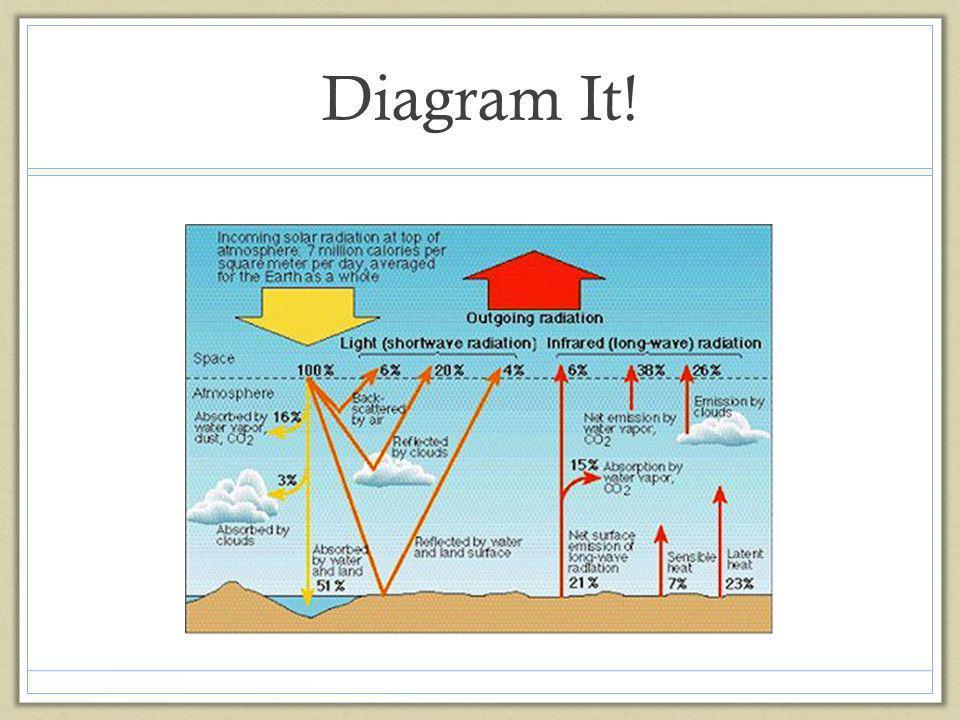 Diagram It!