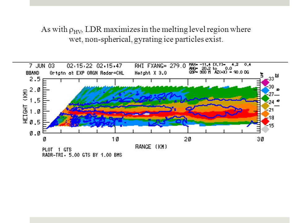 As with rHV, LDR maximizes in the melting level region where wet, non-spherical, gyrating ice particles exist.