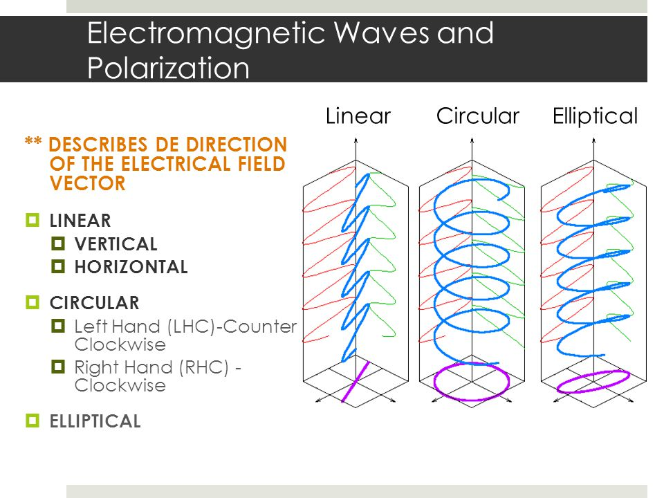 Electromagnetic Waves and Polarization