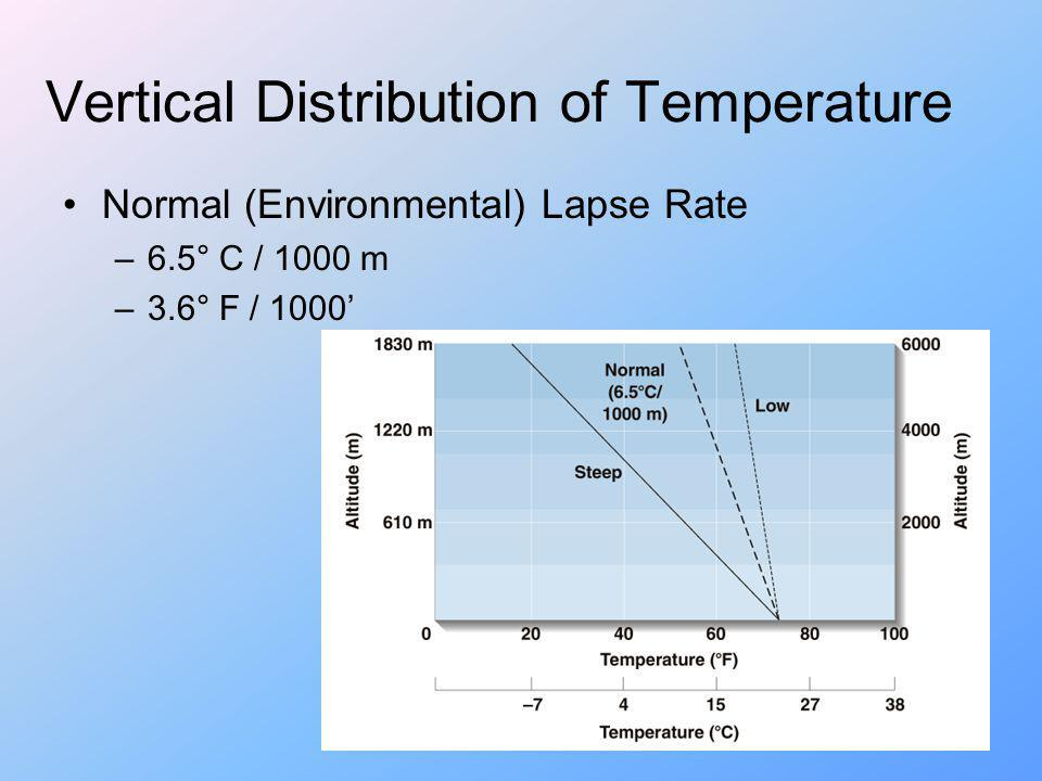 Vertical Distribution of Temperature