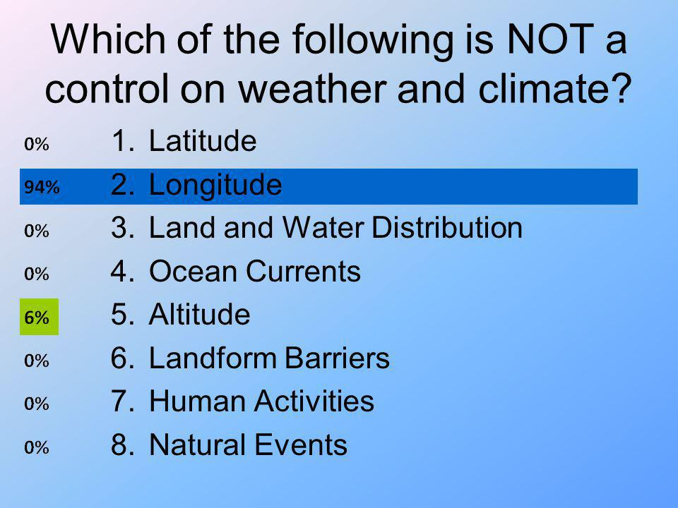 Which of the following is NOT a control on weather and climate