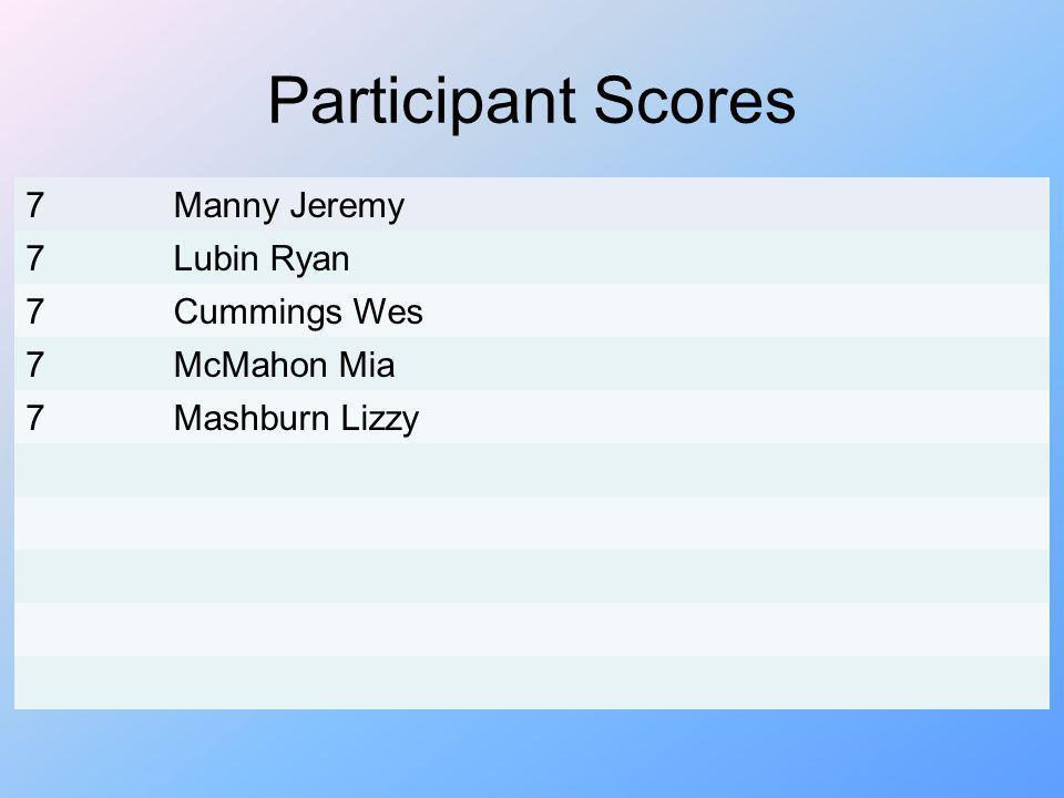 Participant Scores 7 Manny Jeremy Lubin Ryan Cummings Wes McMahon Mia