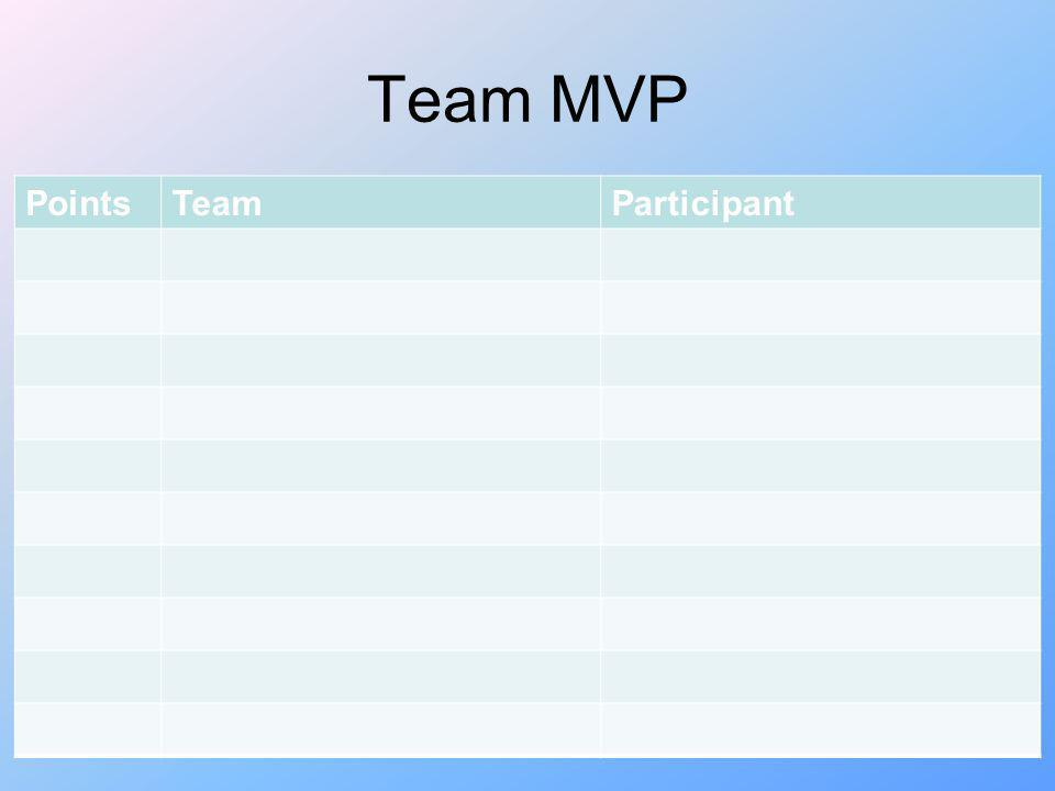 Team MVP Points Team Participant