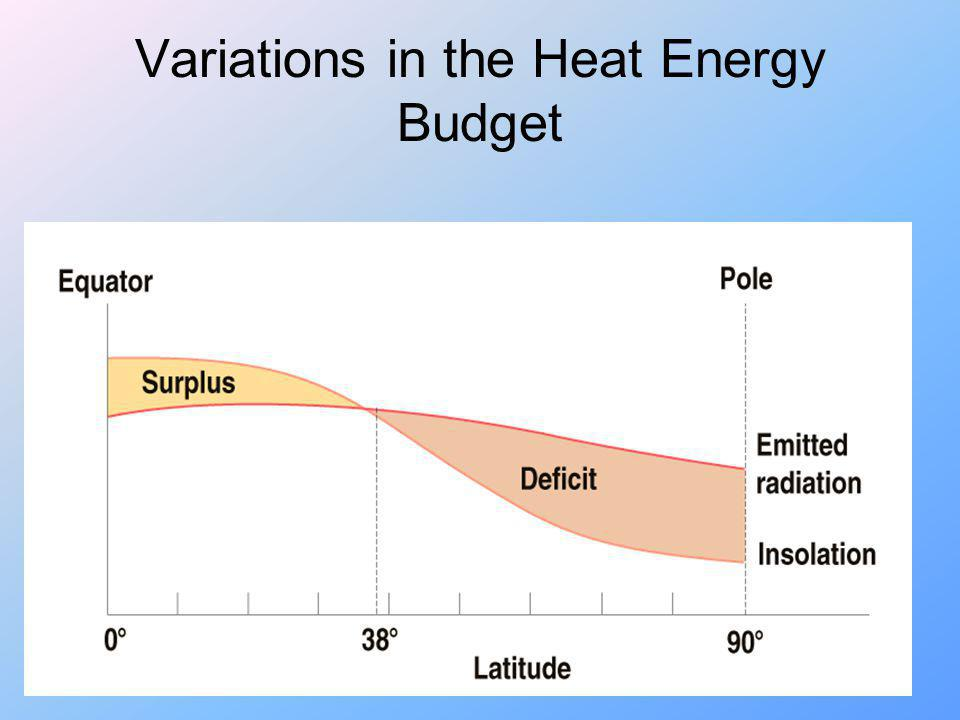 Variations in the Heat Energy Budget