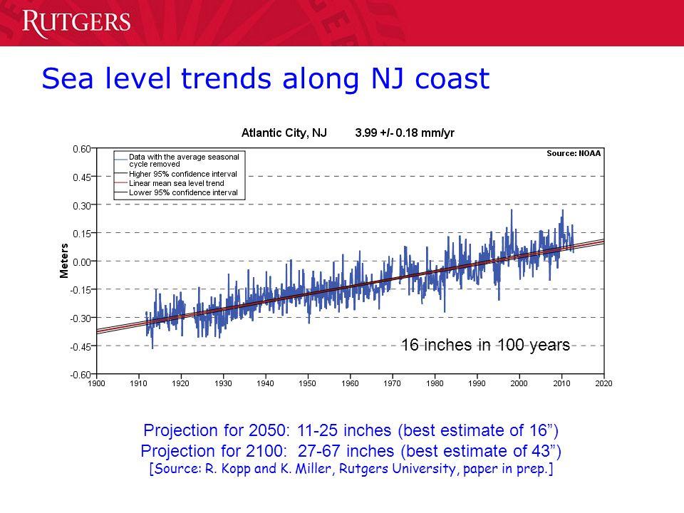 Sea level trends along NJ coast