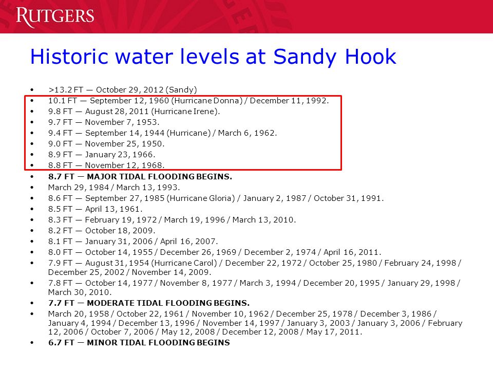 Historic water levels at Sandy Hook