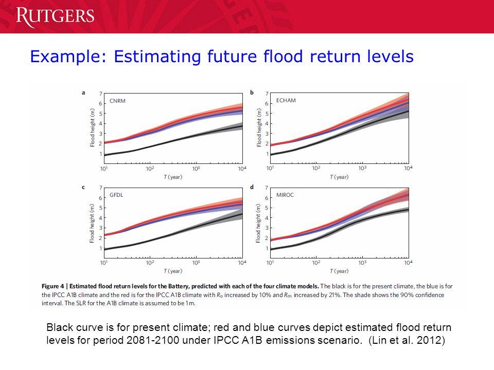 Example: Estimating future flood return levels