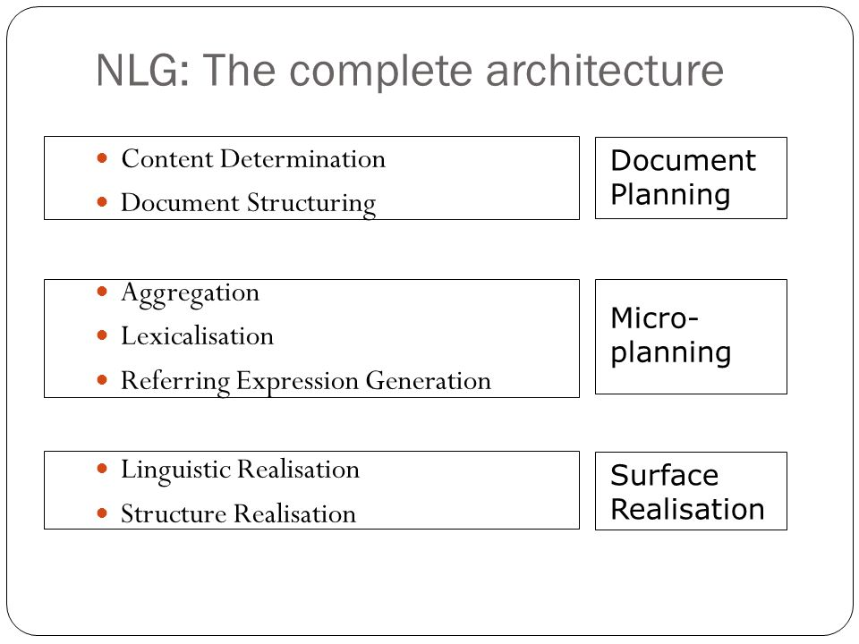 NLG: The complete architecture